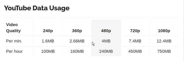 how much data to download a film