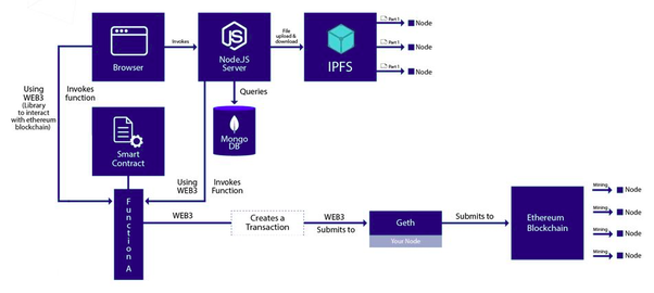 A Blockchain DApp Uses Smart Contracts To Execute Commands And Retrieve Information From The Given Below Is Architecture Of