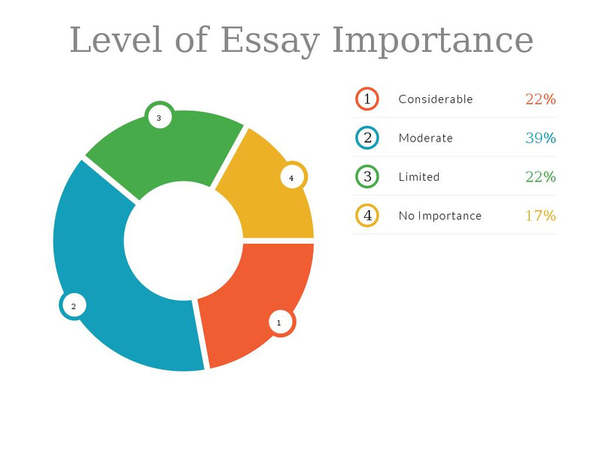 Healthy Diet Essay  Thesis For Argumentative Essay also English Essay Pmr What Is The Importance Of Writing College Essays  Quora Essay About Healthy Food