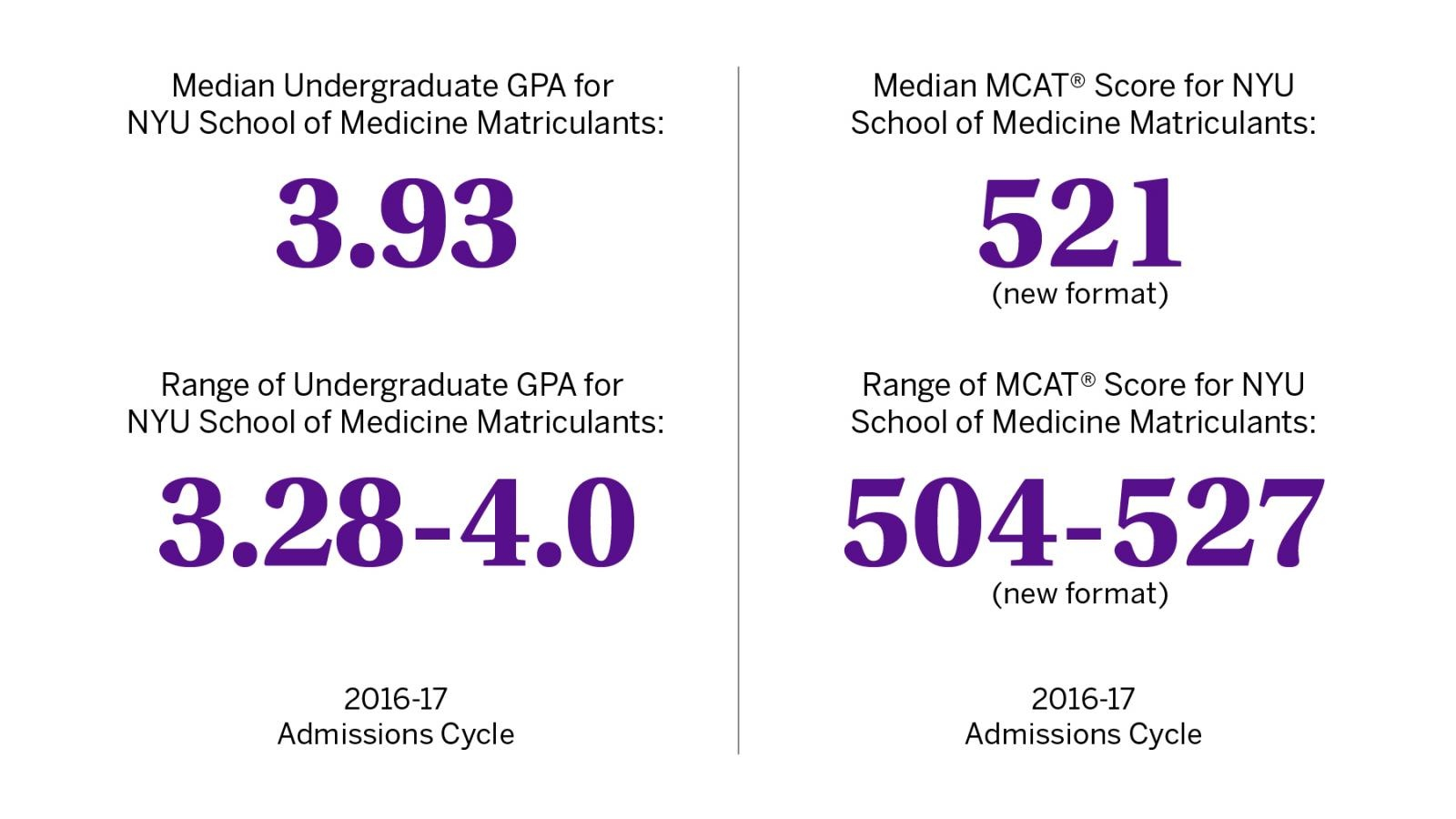 What's the lowest MCAT score you've seen someone get into med school
