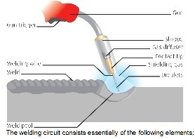 what is the difference between tig & mig welding? - quora mig welding torch diagram