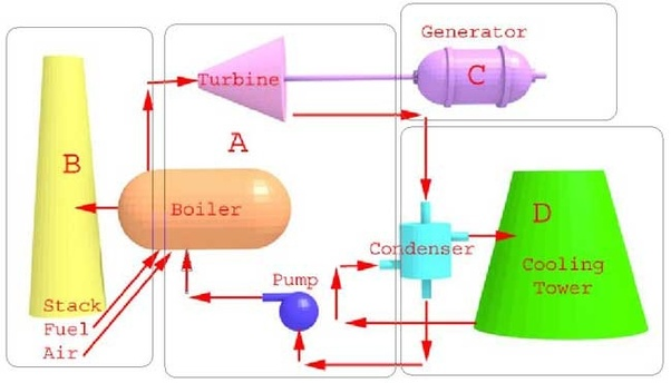 Why do power plants need cooling towers when in fact every power