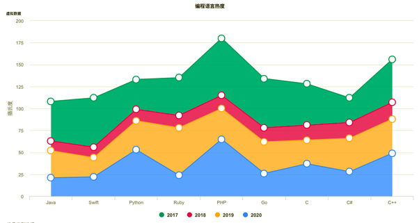What are the best charting libraries for native iOS apps? And the