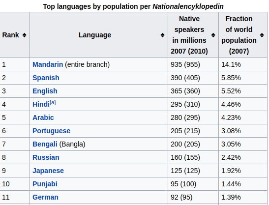 What Is The Third Largest Language Spoken In The World Quora - Top five languages spoken in the world