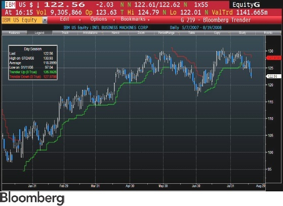 Which Is the best technical analysis software currently being used
