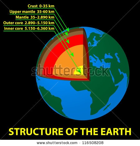 What Could We See If We Go To The Centre Of The Earth Quora