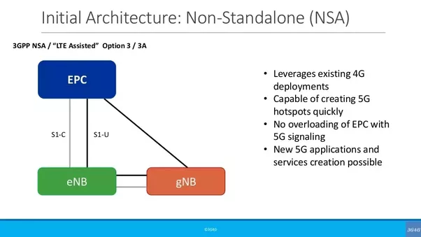 Which Architecture Will Be Preferred By Mobile Operators