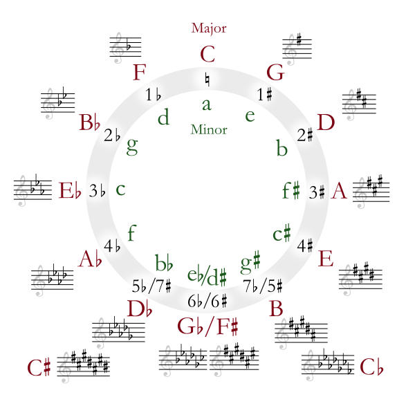 If D Minor And F Major Contain All The Same Notes Do They Have All