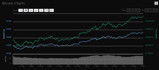 bitcoin gold release bittrex