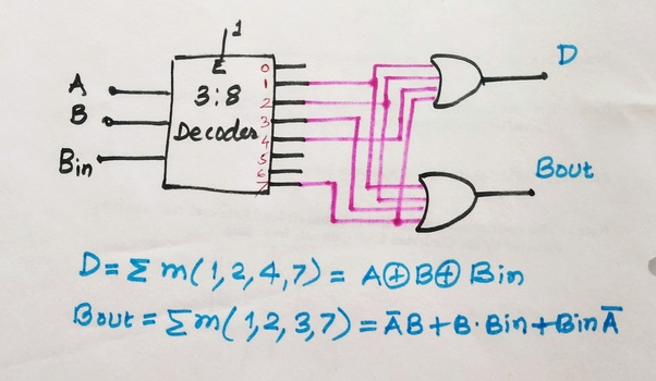 how can we implement a full subtractor using decoder  quora
