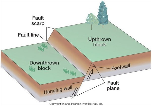 How does a    fault    line scarp form   Quora