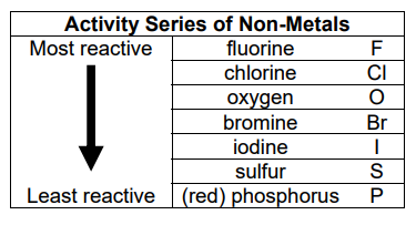 Where is sulfur in the reactivity series quora sulfur is less reactive than iodine and more reactive than phosphorus this is only a chart of the non metals check out this website for a chart containing urtaz Images