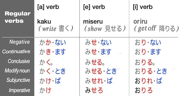 How To Memorize Conjugations Please Take A Look At Eiji Takano 高野 英二 S Answer In Anese Verbs Do I Remember Which Kana Goes After The