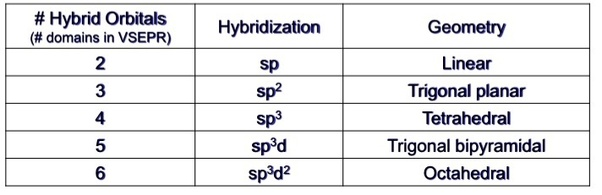 How is the hybridization of SO3 2-determined? - Quora