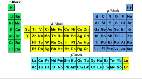How to find an f block position in the periodic table quora the f block position of the periodic table is where the man made compounds radioactive are they are the last two rows of the periodic table urtaz Images