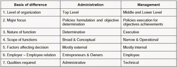 Whats The Difference Between Administrative And Executive >> What Is The Difference Between Governance Administration And