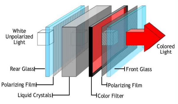 how do lcd and led monitors work? quora Lcd Tv Schematic Diagram different types of monitors work in different ways, for example, the crt is called so because it has three different electron guns projecting images on the