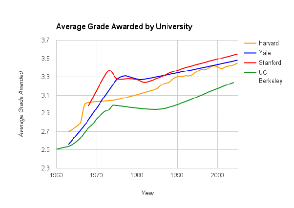 How to get a 4 0 GPA at UC Berkeley - Quora