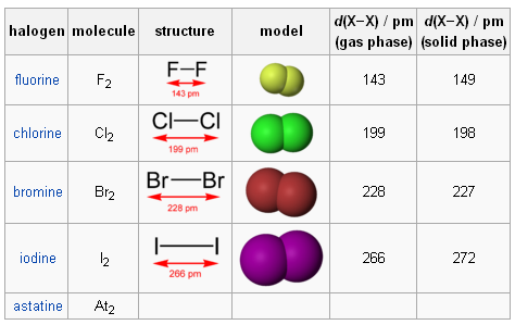 Why Is The Dissociation Energy Of A Florine F2 Molecule Lower