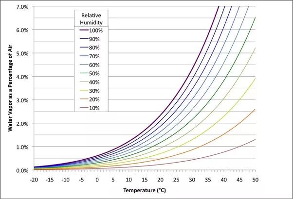 Relative Humidity Of Room Temperature