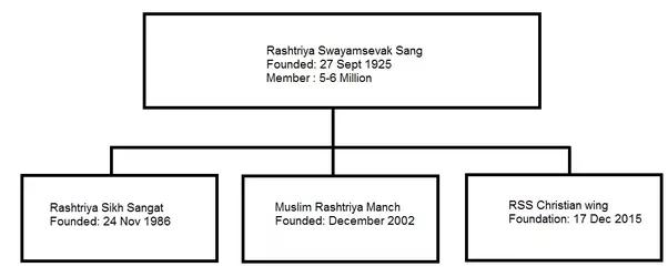 can a muslim or christian join the rss rashtriya