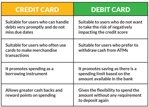 Here Are Articles That Help You Understand Both Better Health Benefits Of A Credit Card How To Improve Your Score Using