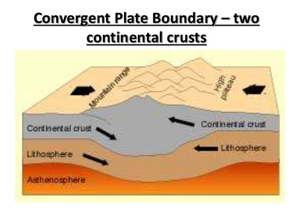 Which is a convergent boundary that does not have a subduction zone? - Quora