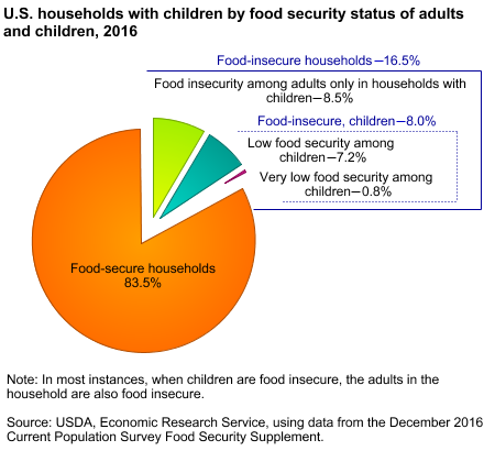 How Much Food Do Americans Eat