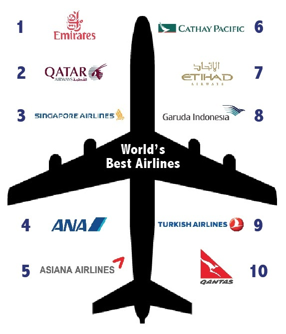 success of singapore airlines The singapore airlines (sia), an airline whose name precedes its  the airline  also enjoys great success in retaining customer through it.