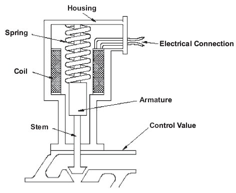 what is actuator and how it works quora rh quora com Parts of a Valve Actuator for Pools Parts of a Valve Actuator for Pools