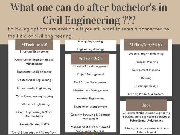 After Civil Engineering What Should I Do Quora