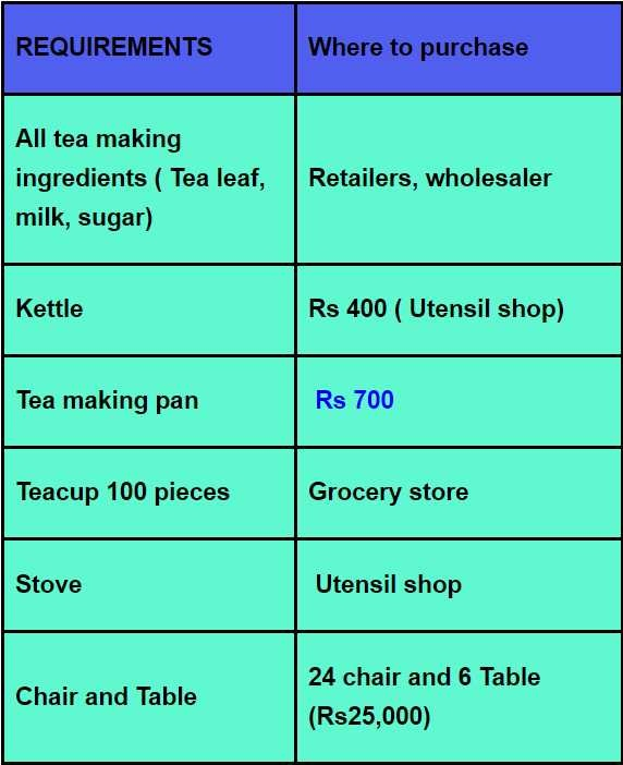 How to start small tea stall - Quora