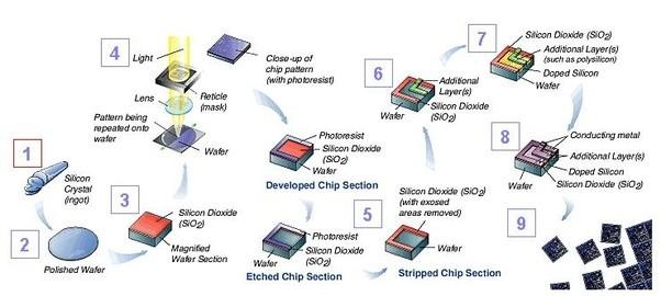 online Integrated Smart Sensors: Design and Calibration 1998