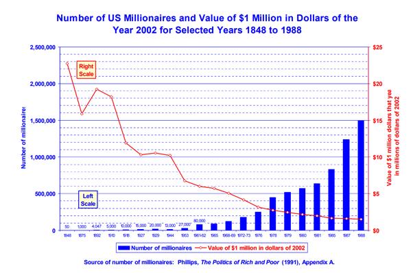 Millionaires usa