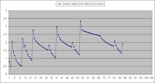What are the exceptions in atomic radii trends of elements in the 212 views view upvoters urtaz Gallery