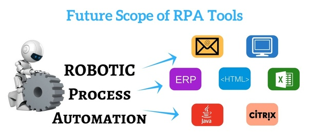 What is the future in Blue prism automation tool? - Quora