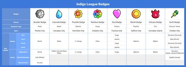 Pokemon Emerald Gym Badges In Order Gymtutor Co