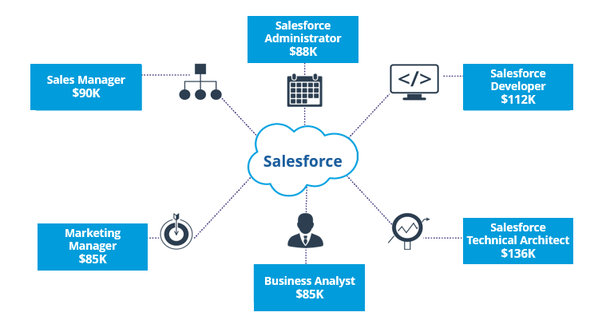 Is it good to do a Salesforce certification? - Quora
