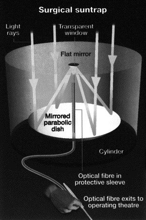 can we use fiber optics in solar cells to improve efficiency quora