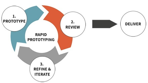 Image result for rapid prototyping model