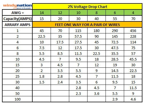 How to select the size of dc wire connected to inverter to battery the chart below shows the capacity of various wire gauge sizes and their typical amp rating and application for both residential and solar applications greentooth Image collections