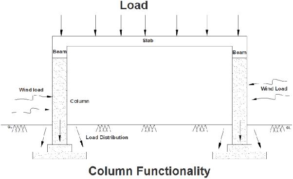 types of column