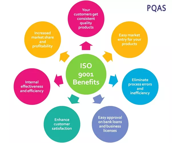 What is the meaning of iso 9001:2008? - Quora