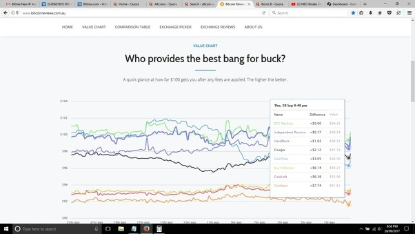 Whats the best easiest way to buy bitcoin when in australia quora ccuart