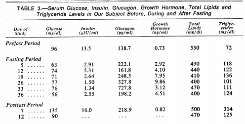 How many hours during fasting does the body make HGH, and when does