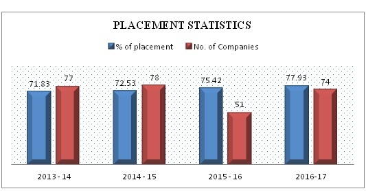 How is the placement of CSE, IT, and ECE branch at Hindustan
