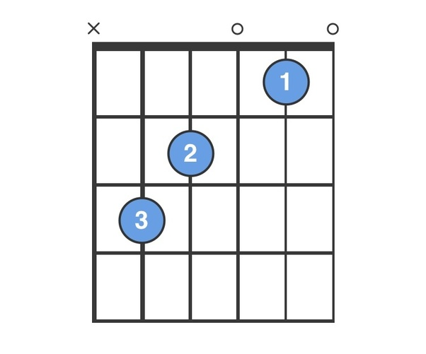 how to do a c chord on guitar