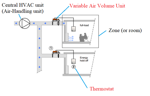 What is the variable air volume unit? What is its function ... Vav Hvac Wiring Schematics on