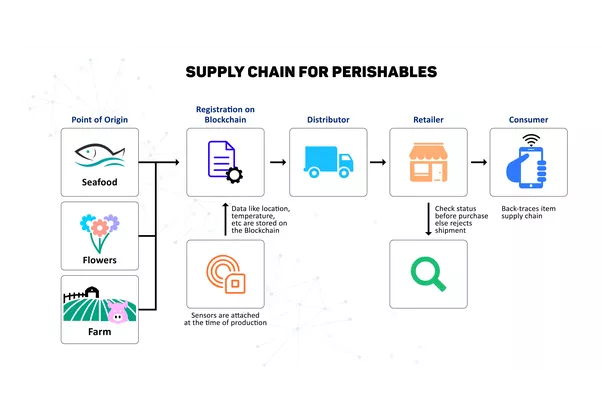 Lets Take An Example Of The Blockchain Revolutionising Perishables Supply Chain Industry