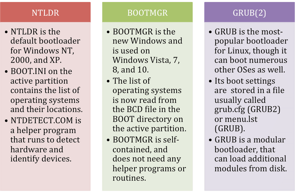 What are the boot process differences between Windows XP